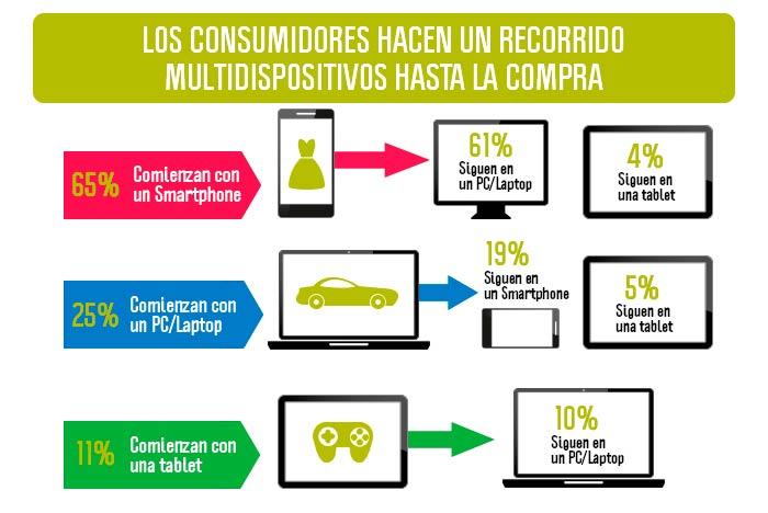El uso de multidispositivos por parte del consumidor actual