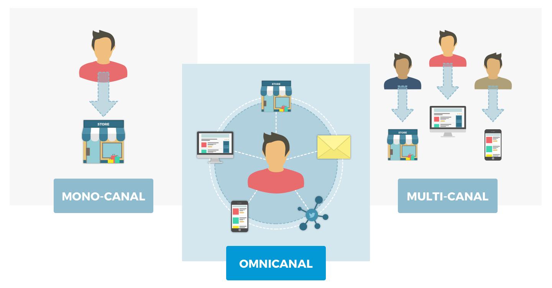diferencias monocanal, multicanal, y omnicanal
